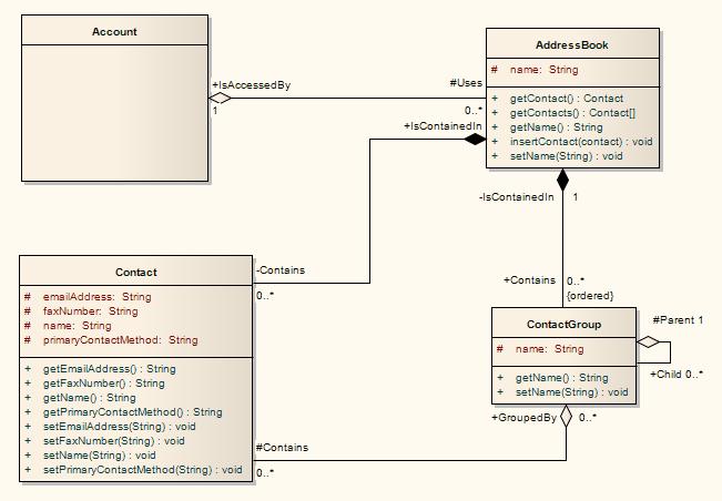 Class Diagram Enterprise Architect User Guide