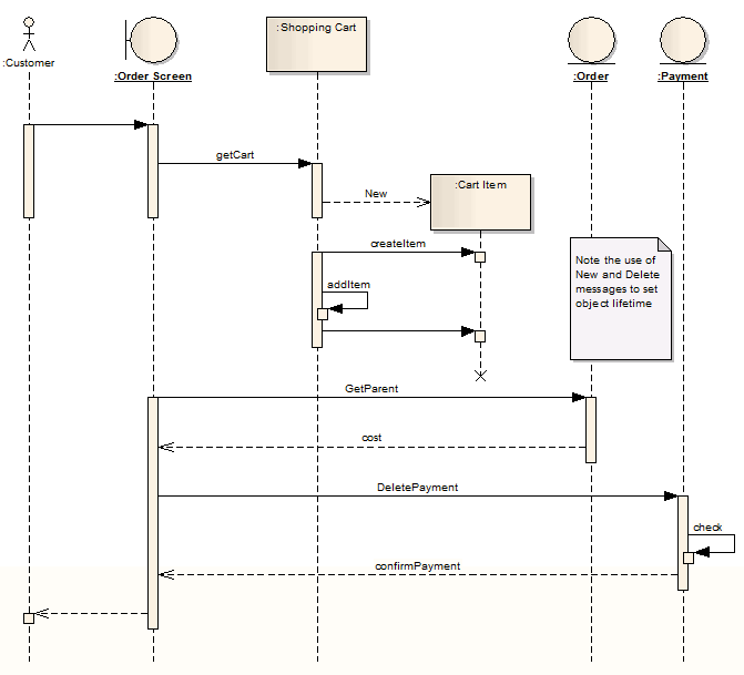a uml sequence diagram example using sparx systems enterprise architect