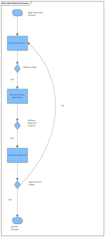 Flow Chart | Enterprise Architect User Guide