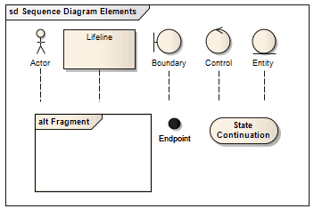 Sequence Elements | Enterprise Architect User Guide