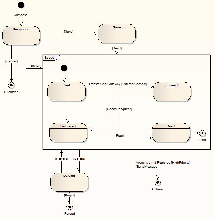 Statemachines Enterprise Architect User Guide