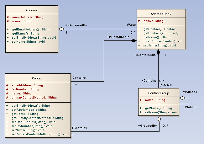 Sparx systems uml 2 tutorial class diagram a class is an element that defines the attributes and behaviors that an object is able to generate the behavior is described by the possible messages the ccuart Gallery