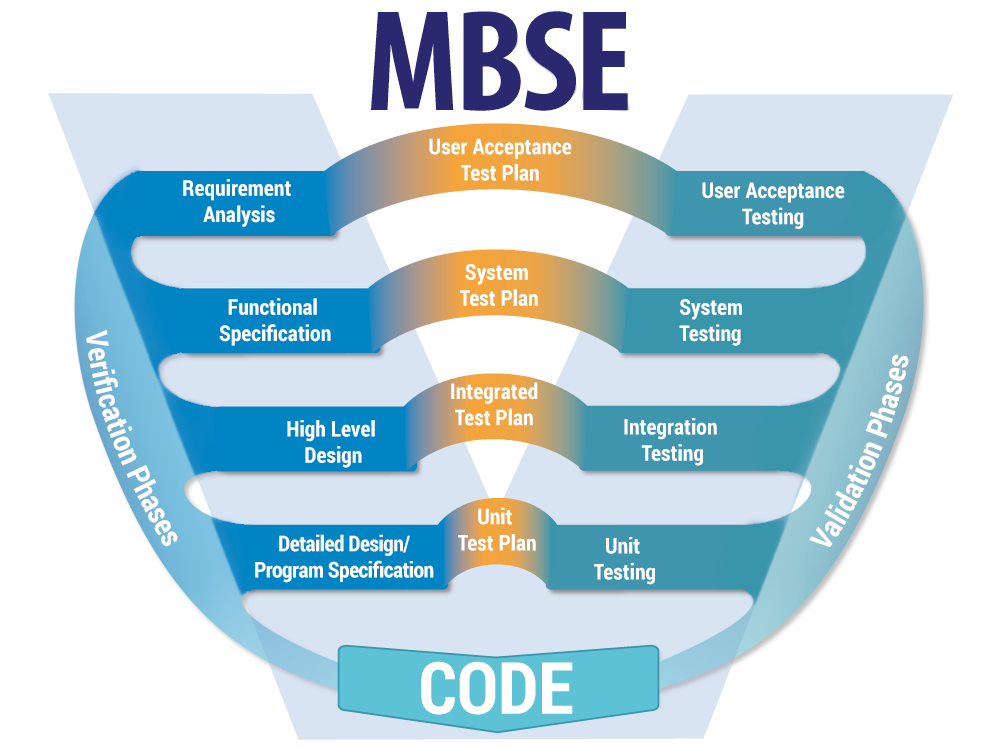 Model Based Systems Engineering Mbse With Enterprise