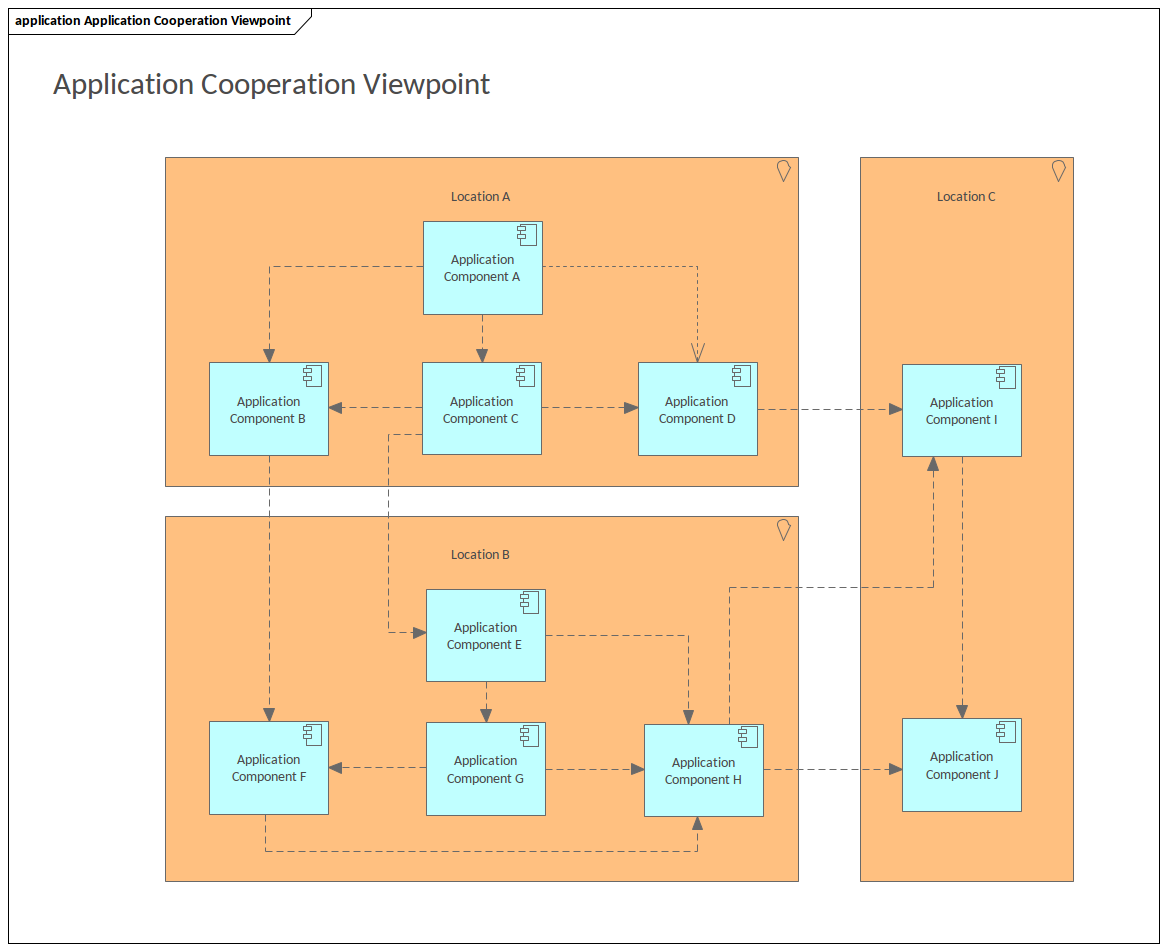 ArchiMate - Application Cooperation Viewpoint