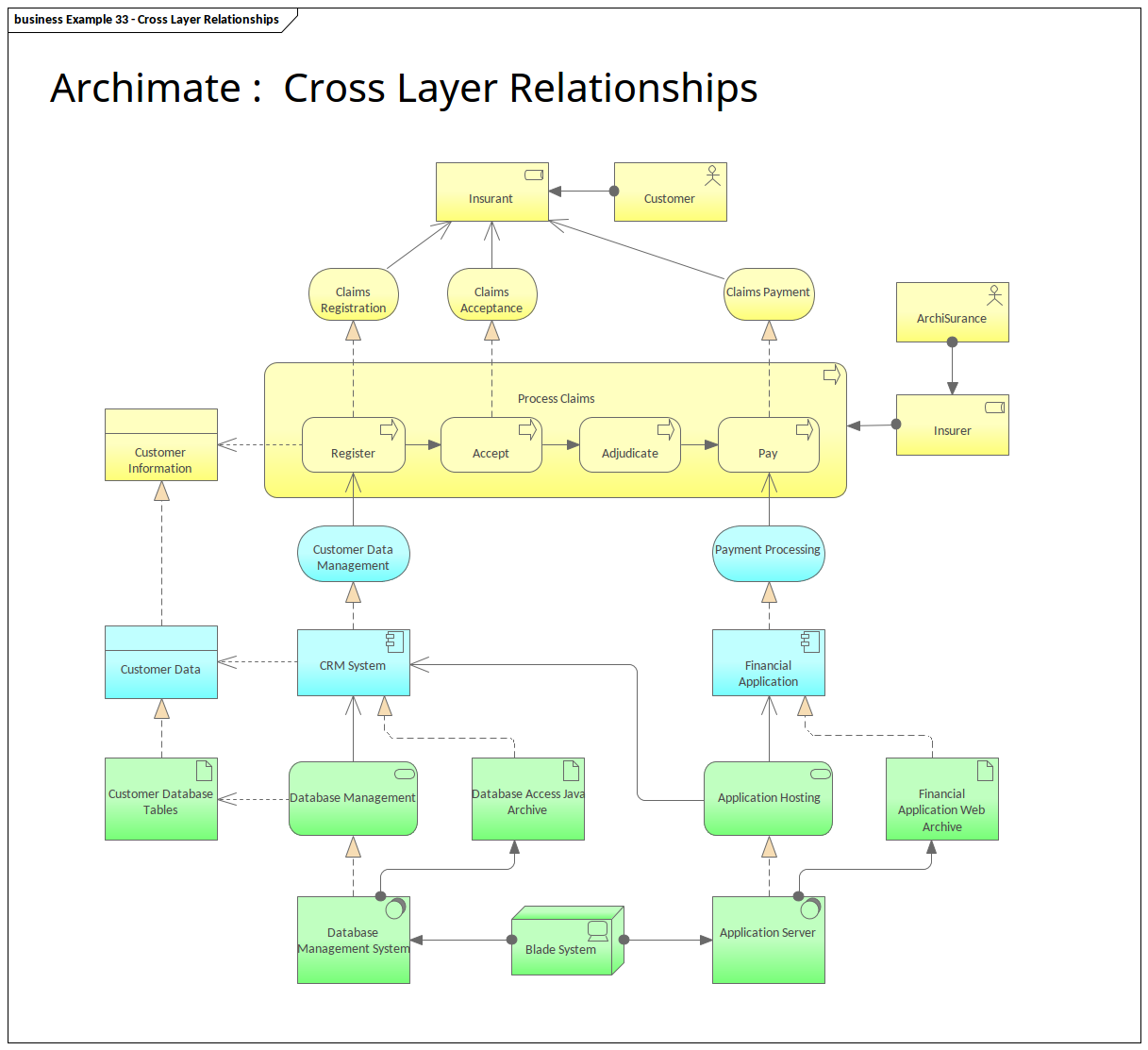 Archimate Diagram showing Cross Layer Relationships