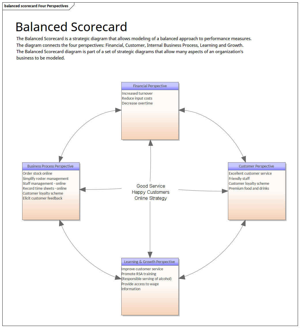 Enterprise Architecture - Balanced Scorecard