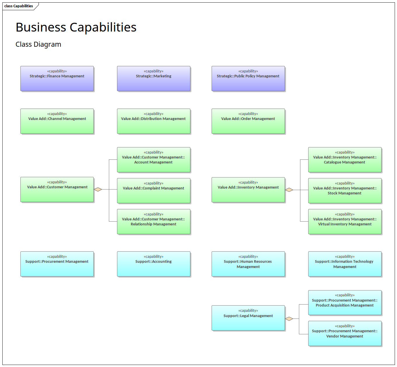 Enterprise Architecture - Business Capabilities Diagram