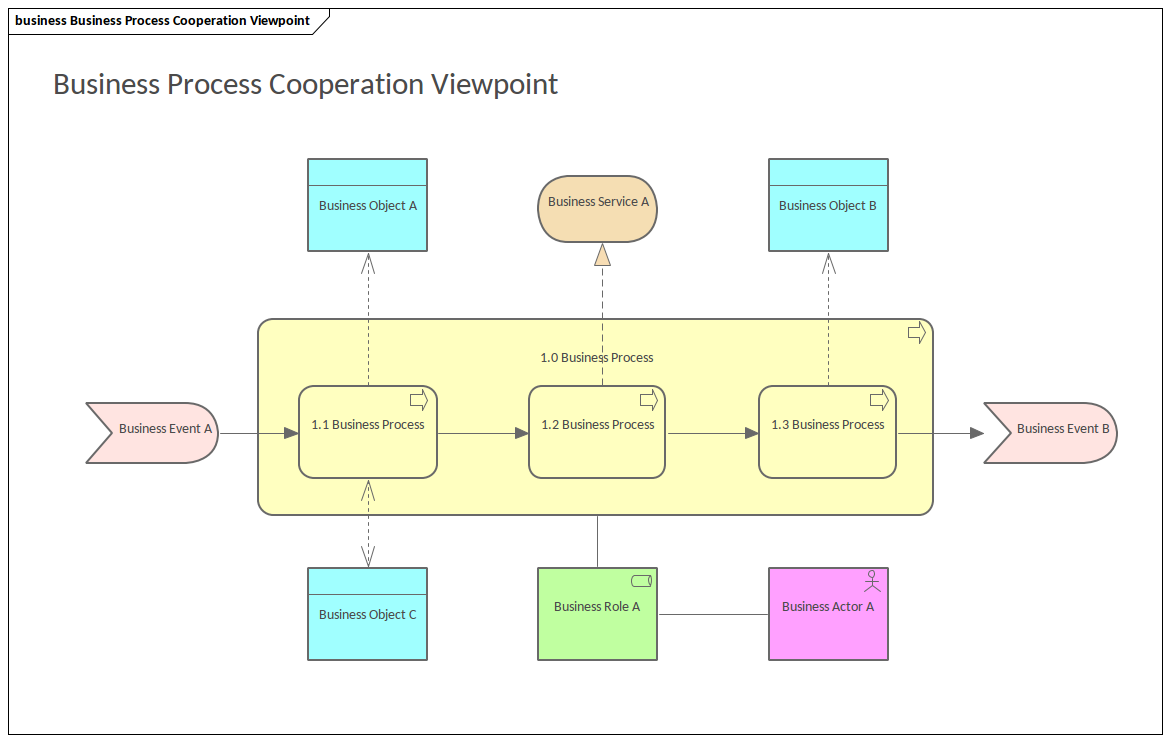ArchiMate - Business Process Cooperation Viewpoint