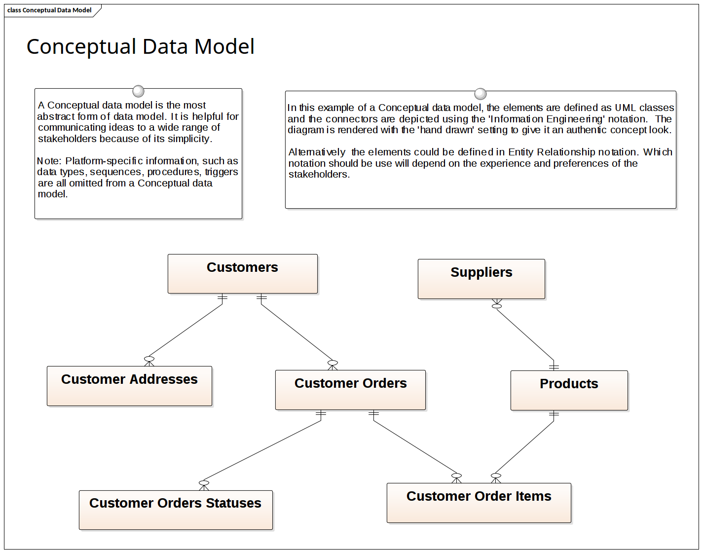 Diagram Data Security Diagrams