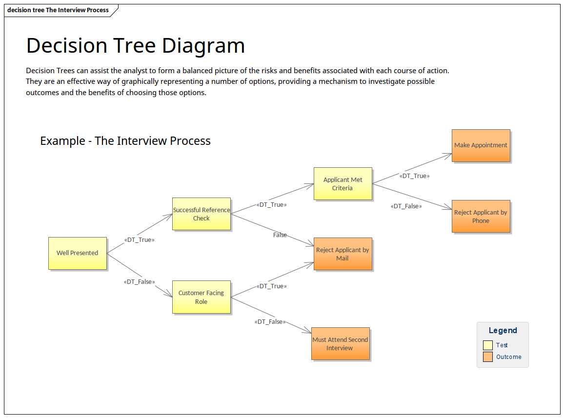 Enterprise Architecture - Decision Tree Diagram