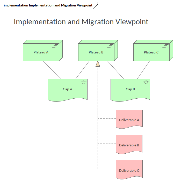 ArchiMate - Implementation and Migration Viewpoint