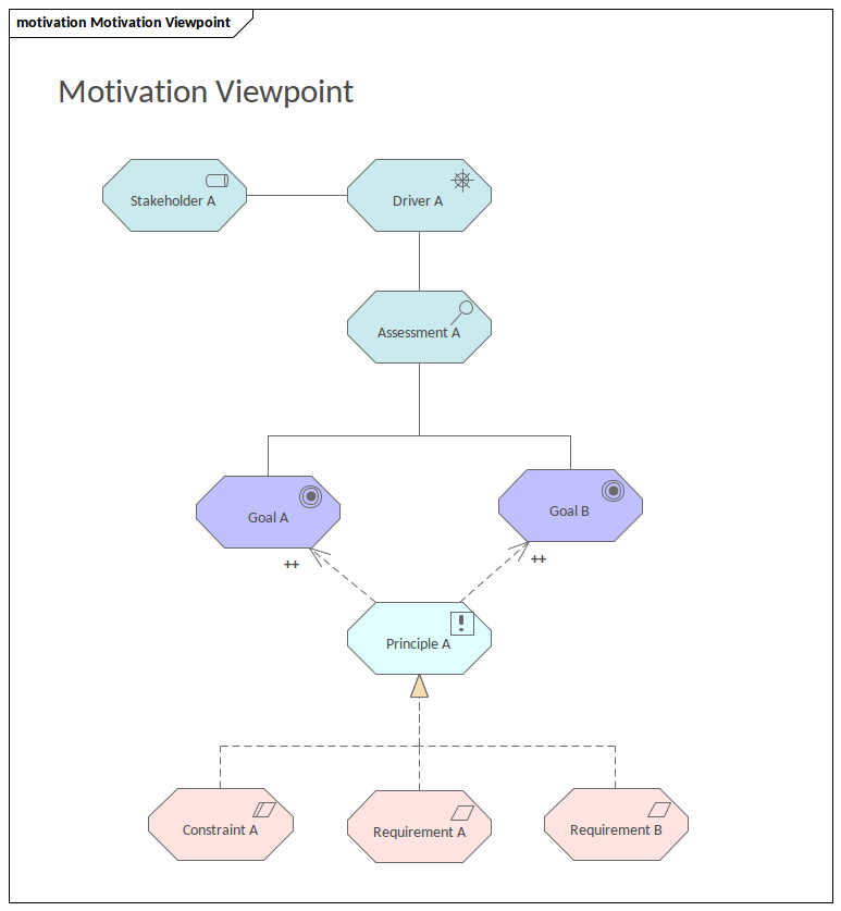 ArchiMate - Motivation Viewpoint