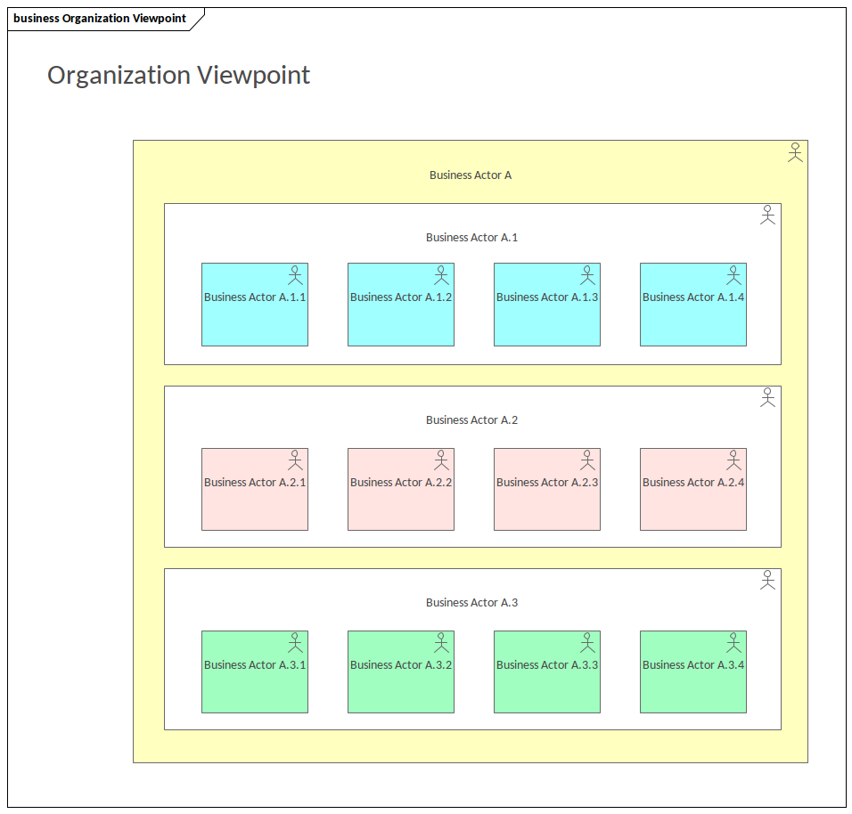 ArchiMate - Organization Viewpoint
