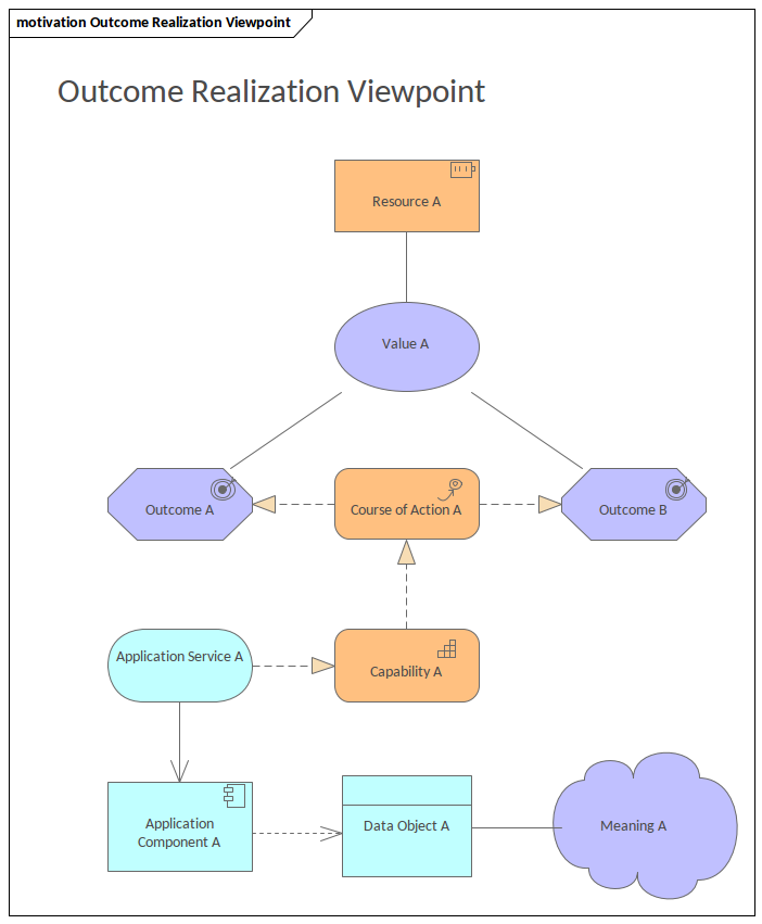 ArchiMate - Outcome Realization Viewpoint