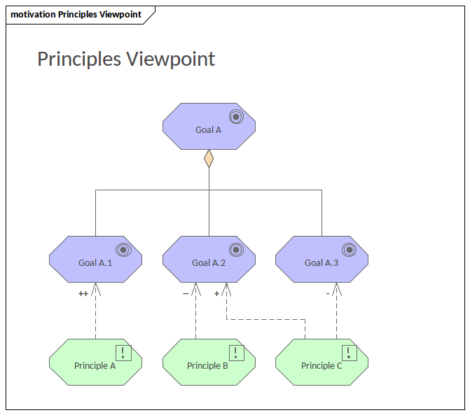 ArchiMate - Principles Viewpoint