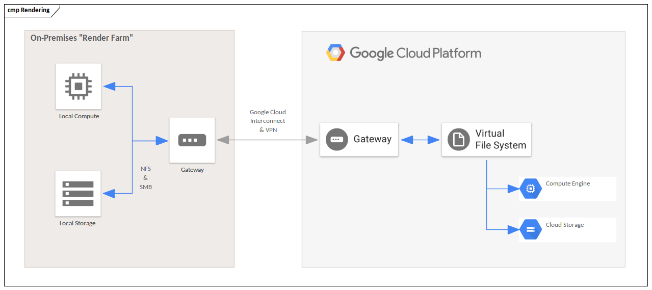 Google Cloud Example - Render Farm