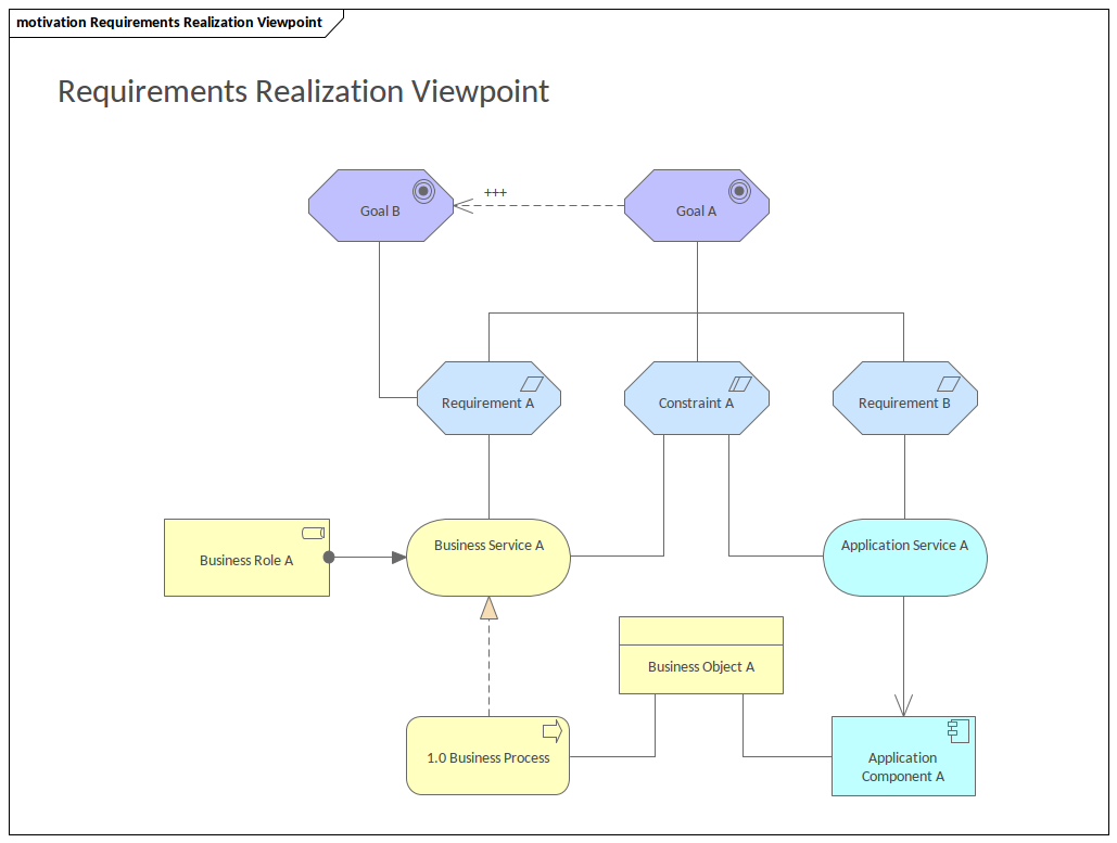 ArchiMate - Requirements Realization Viewpoint