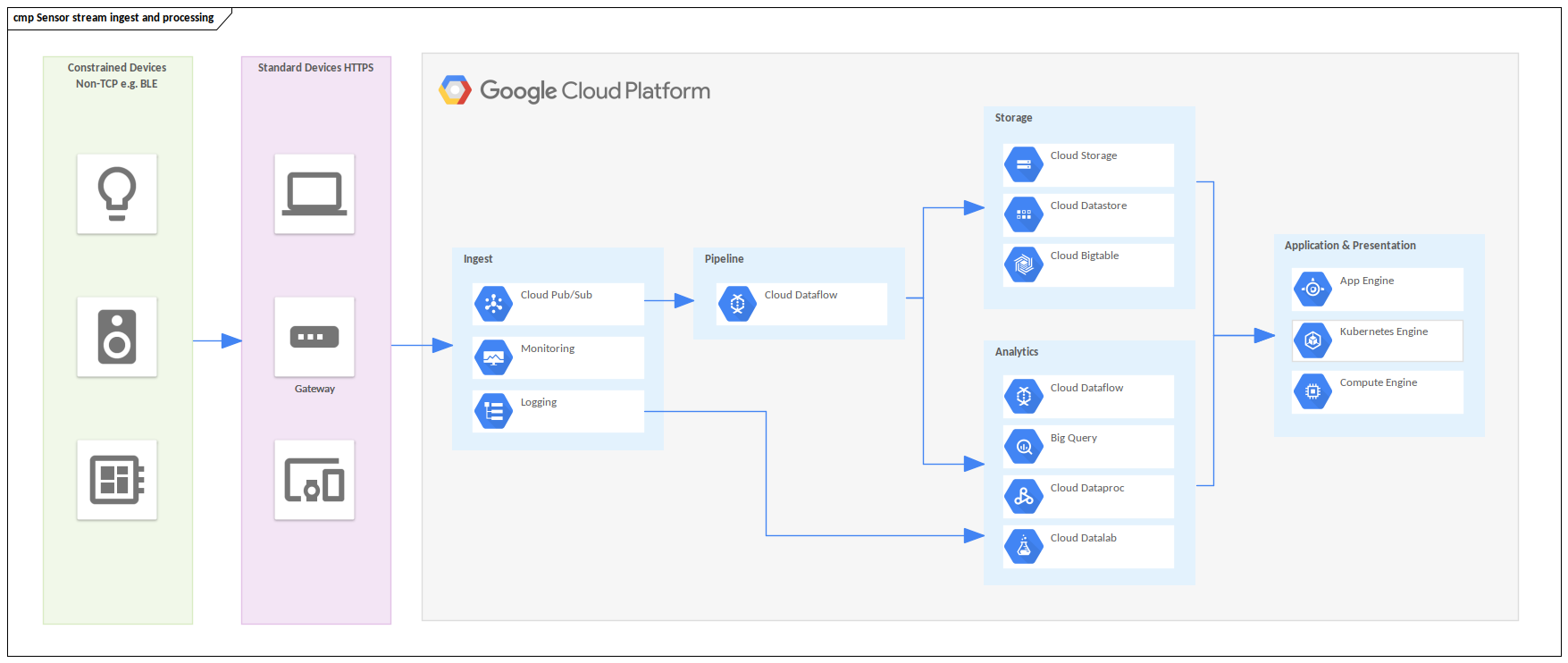 Google Cloud Example - Internet of Things Sensor Stream Processing