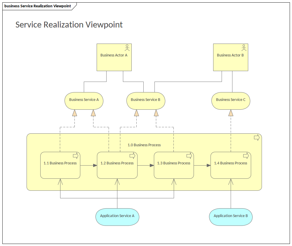 ArchiMate - Service Realization Viewpoint