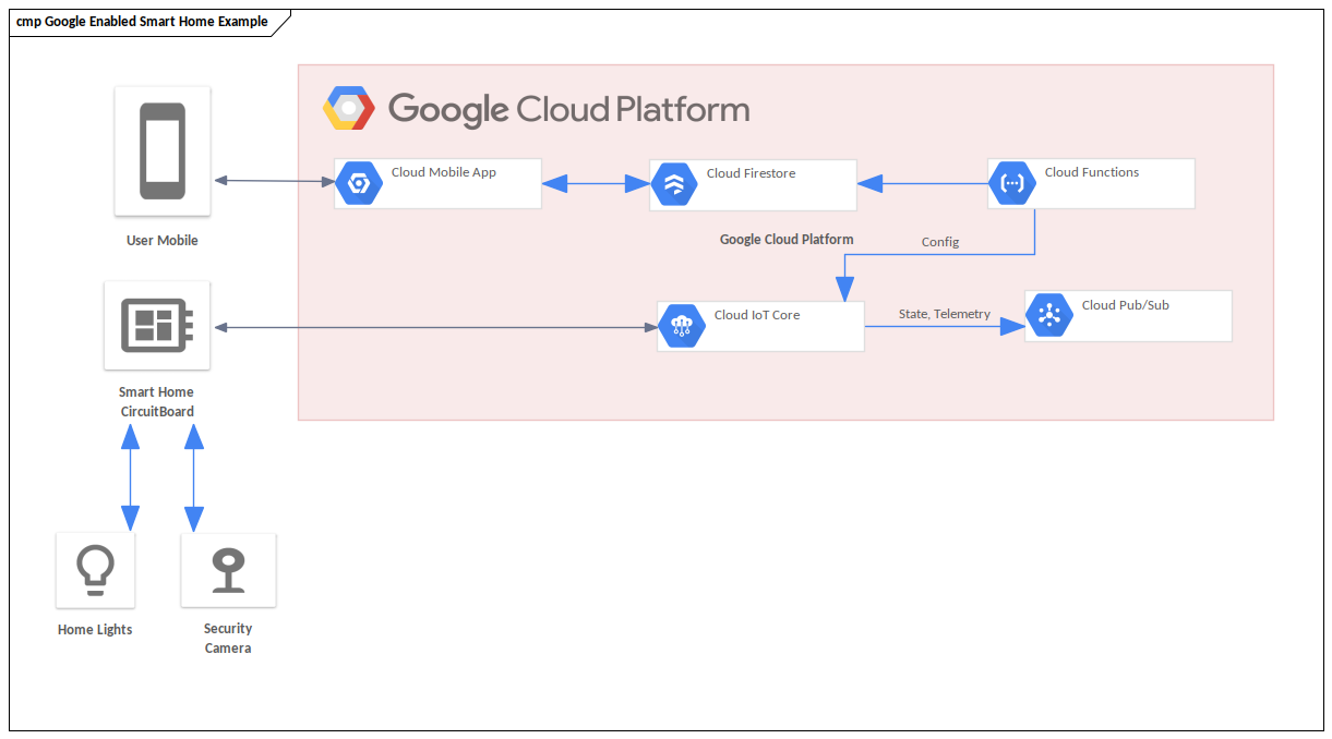 Google Cloud Example - Smart Home