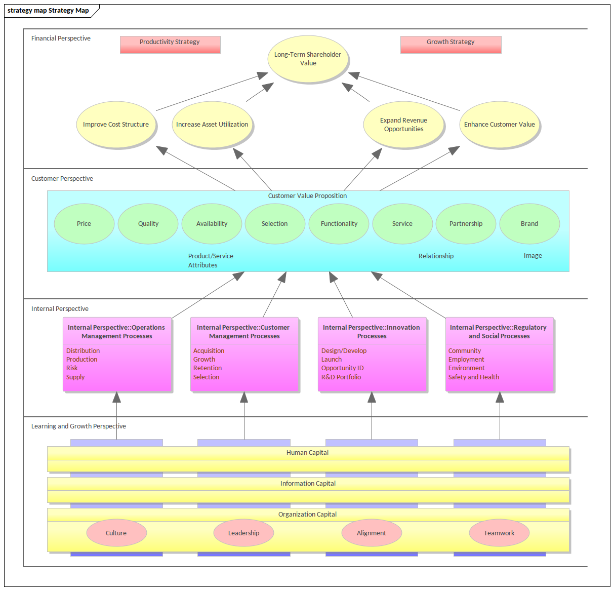 Enterprise Architecture - Strategy Map
