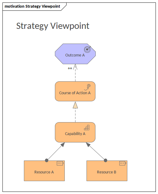 ArchiMate - Strategy Viewpoint