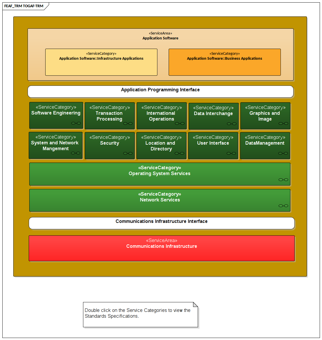 TOGAF - Technical Reference Model (TRM)