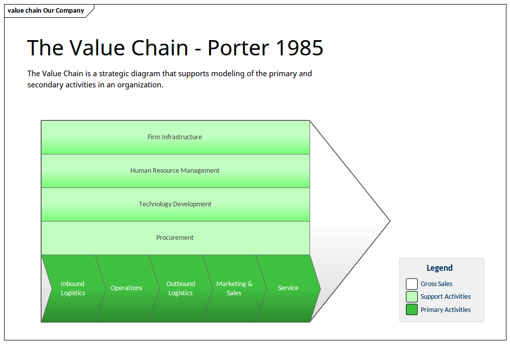 Enterprise Architecture - Value Chain